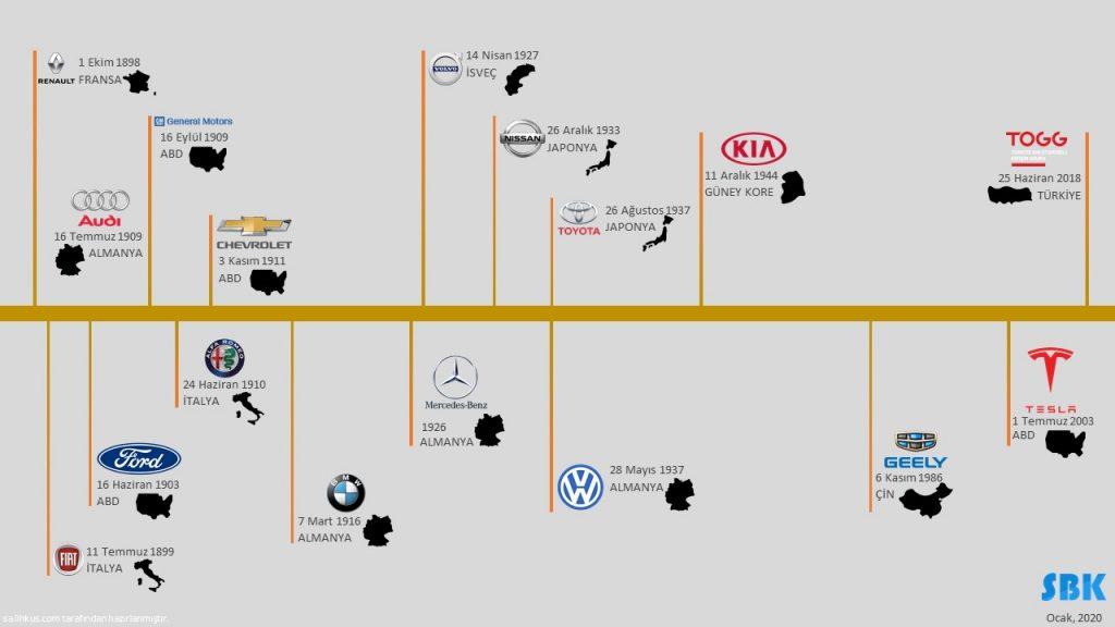 Otomobil Tarihçesi ve Yerli Otomobil