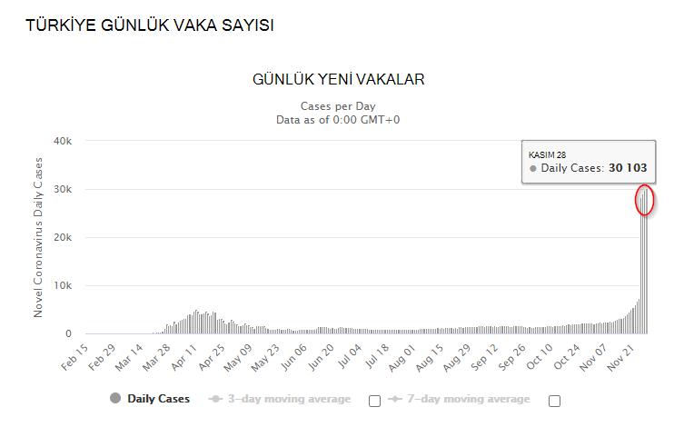 Türkiye Günlük Vaka Sayısı Grafiği
